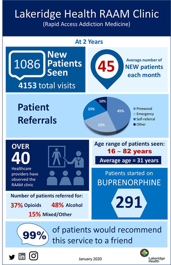 Rapid Access Addiction Medicine Clinic stats at two years
